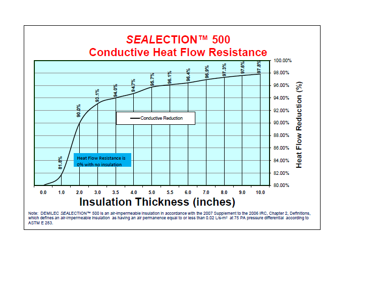 Use Sealection500 to Improve Your Insulation Kansas City Efficiency